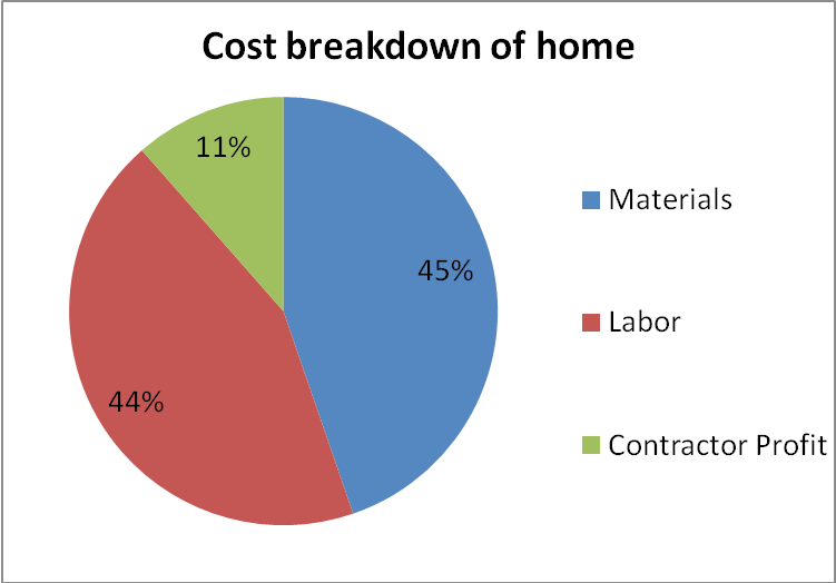 House construction average house construction cost for Home construction cost breakdown